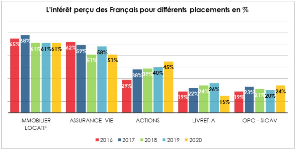 L'immobilier d'après les français