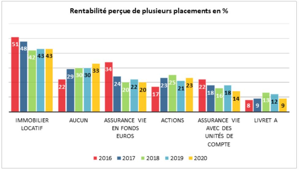 L'immobilier locatif est perçu en 2020 par les Français